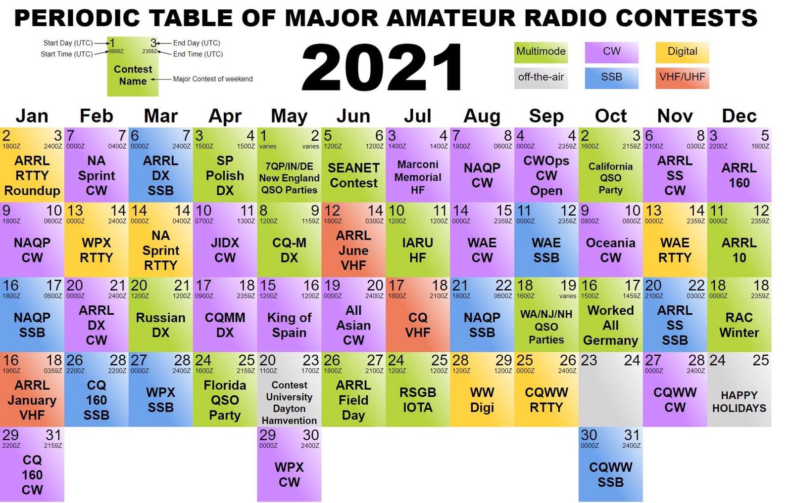 Periodic Table of Major Amateur Radio Contests